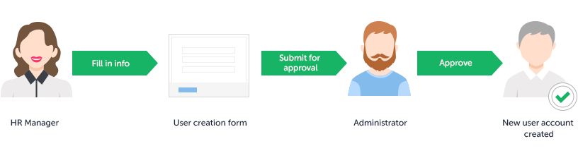 Approval for user creation