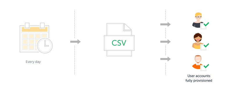 Import new users from csv