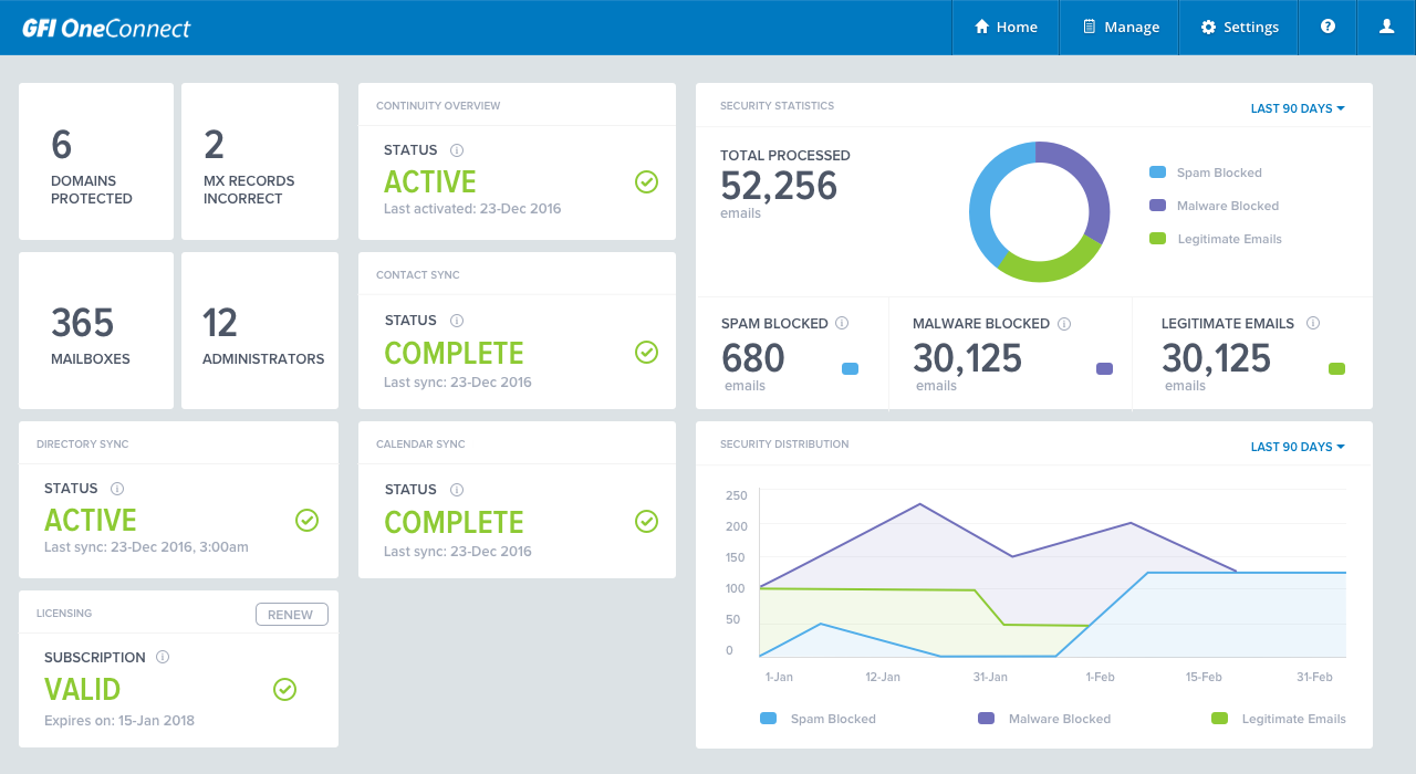 GFI OneConnect Activity dashboard