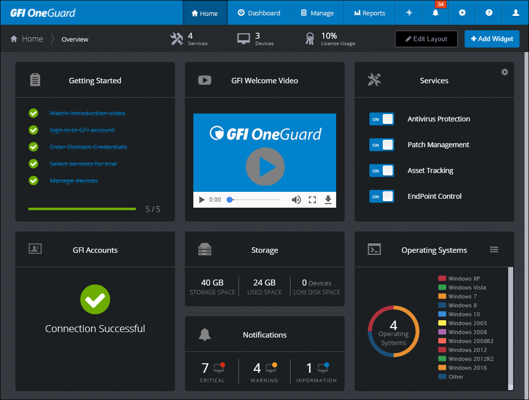 GFI EndPoint Overview dashboard